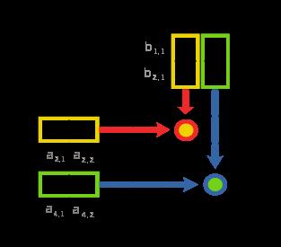 графическое изображения новой матрицы их произведения двух матриц